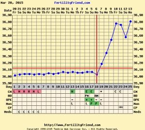 chart7dpo
